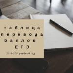 Таблица перевода баллов ЕГЭ 2019